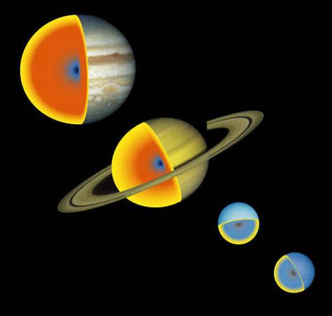Inside gas giants The ice and rock are shown in blue and black respectively. In red, yellow molecular hydrogen becomes metallic under the pressure. Possible models deduced from observations by space probes. (Credit: Tristan Gui