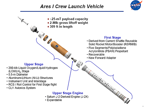 The Ares I launcher, part of the former NASA Constellation programme.