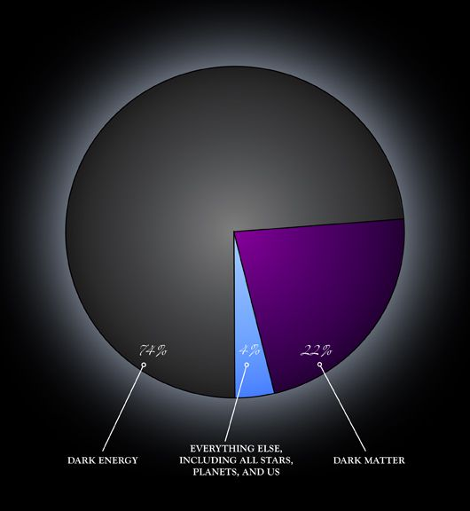 A diagram showing the relative contribution of dark energy in the universe. Estimates vary, but a value slightly higher than 70% is usually given. Normal matter only contributes about 4% to the energy content of the observable universe, the rest being dark matter. © Nasa CXC M.Weiss