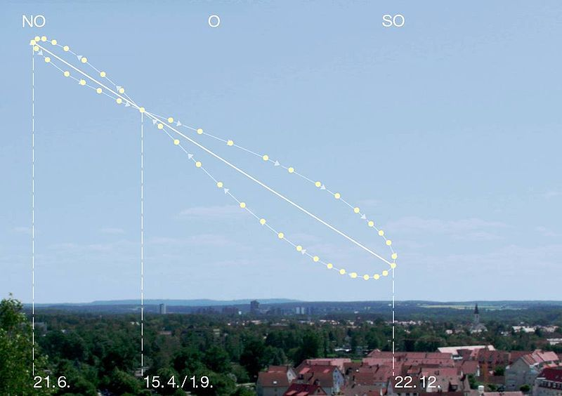 Analemma obtained by photographing the Sun at the same time (in the morning, hence the inclination to the left of vertical) during a whole year. © jailbird, CC by-nc-sa 2.0