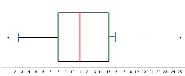 Graphic representation as a boxplot. In red, the median, in green, the first and third quartiles, in blue, the first and ninth deciles. The black points are outliers. © Bruno Scala