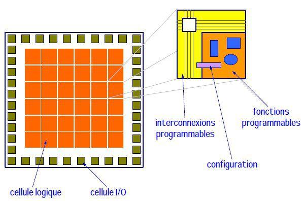 An FPGA array. © Eduardo Sanchez, École polytechnique fédérale de Lausanne.