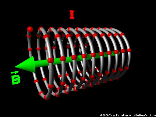 Modelling of a solenoid. credits: Yves Pelletier.