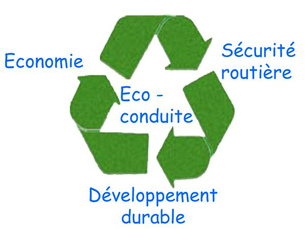 Ecodriving is a way of driving and behaving. © Ministry of Ecology, sustainable development, transportation and housing