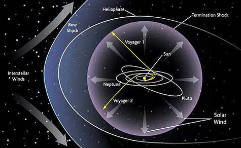 Diagram of the solar system and the trajectory of the Voyager probes
