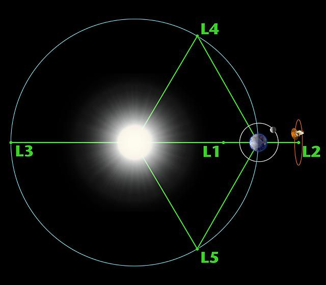 The 5 Lagrangian points, extrema of gravitational potential in a 2-body system. Credit: NASA-WMAP Science Team.