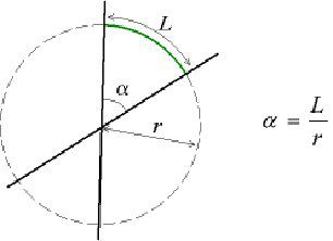 Definition of the angle in radians. © Maksim, Wikipedia CC by sa 3.0
