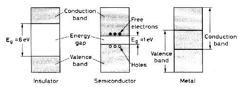 The valence and conduction bands for an insulator, a semiconductor and a metal conductor. Credit: Francoise Mulhauser