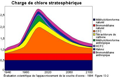 The chlorine load in the stratosphere - Scientific assessment of the ozone layer depletion. Source www.arap.org