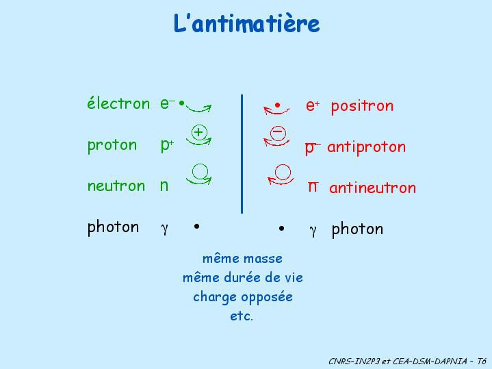 The main antimatter particles.