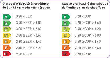 COP classification scale.  © DR