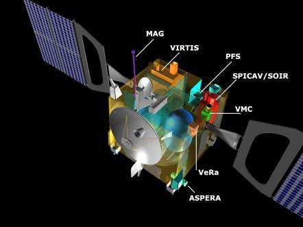 The scientific instruments aboard Venus Express: MAG, VIRTIS, PFS, SPICAM/SOIR, VMC, VeRa and ASPERA (Credits: ESA)