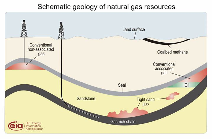 A diagram showing hydrocarbon deposits. The Gas-rich shale is deep down. The Conventional gas deposits, which may or may not be combined with oil, migrated to the surface a long time ago and are trapped by an impermeable layer or seal. Between the two there may be local concentrations in dense sand (tight sand gas). The diagram also shows coalbed methane. © US Energy Information Administration