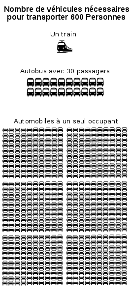 The number of vehicles needed to transport 600 people, taking into consideration their occupancy rate. © Cartedd Wikimedia public domain