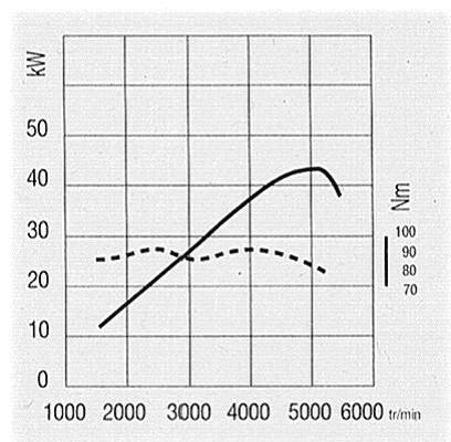 Graph of engine torque. © DR
