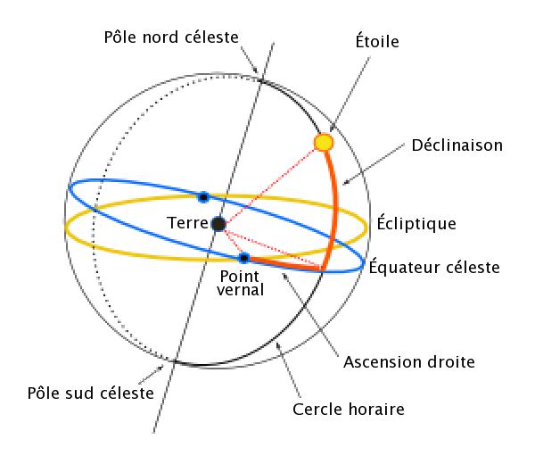 Equatorial coordinate