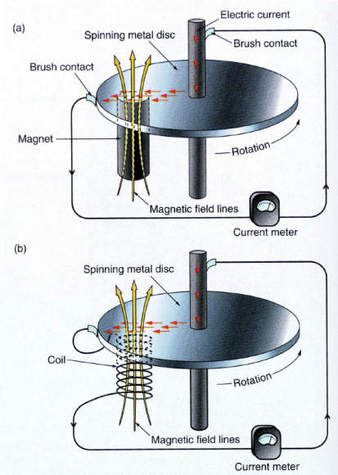 Diagram showing the principle of the self-exciting dynamo to explain the Earth's magnetic field and that of other bodies (Credit: Seth Stein).