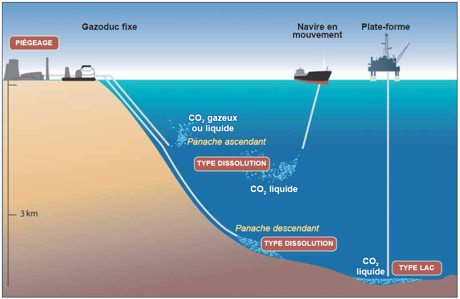 Different techniques for storing CO2 in the oceans. The Droplet plume technique can be used with a land-based slurry pipeline or from a pipe-line towed by a ship. © CO2CRC