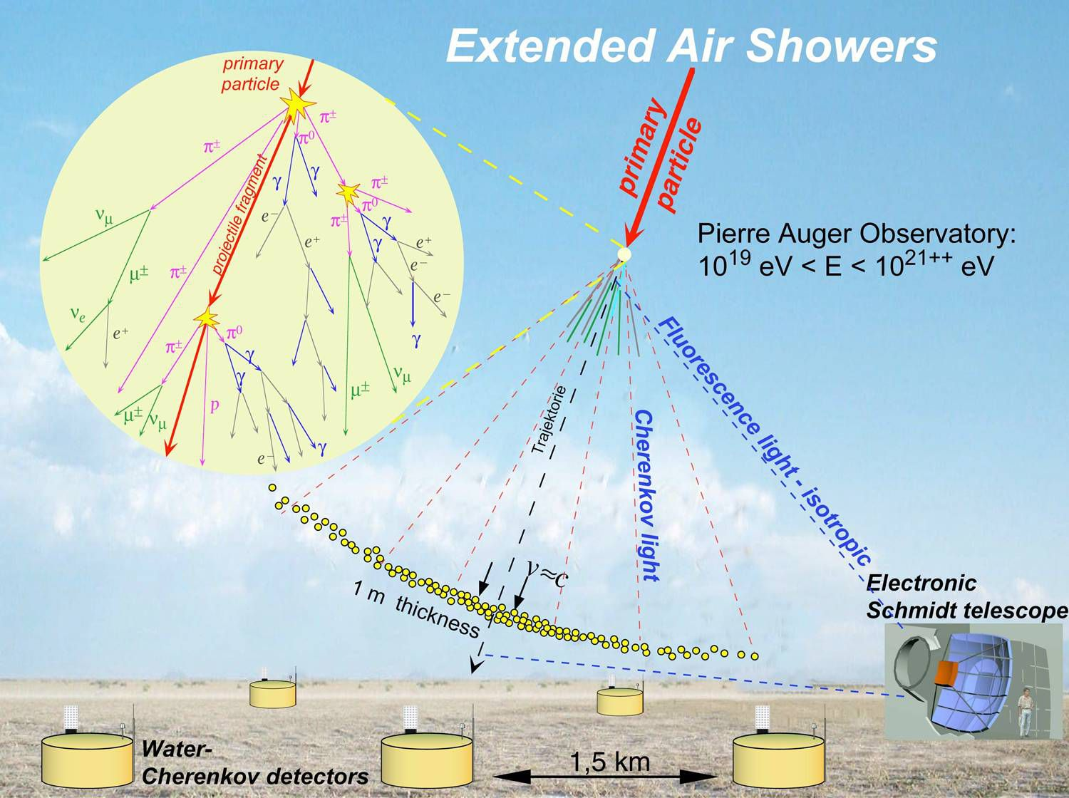 A highly energised cosmic ray particle produces a shower of cascading secondary particles. This process is shown in the diagram below. On the ground can be seen the Cherenkov detectors and the telescopes observing the ultraviolet rays emitted by fluorescence. Credit: Gilles Maurin.
