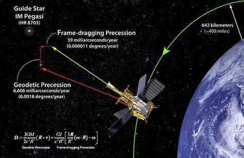 Geodetic precession