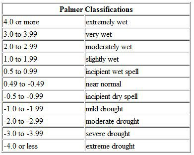 Palmer drought severity index table from +4 (extremely wet) to -4 (extreme drought). © DR