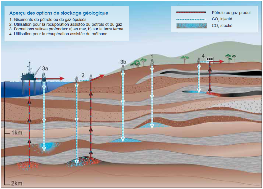 The different techniques envisaged for geological storing of CO2. At 4 is enhanced recovery in which methane is exchanged for CO2 in coal seams. © Giec 2005