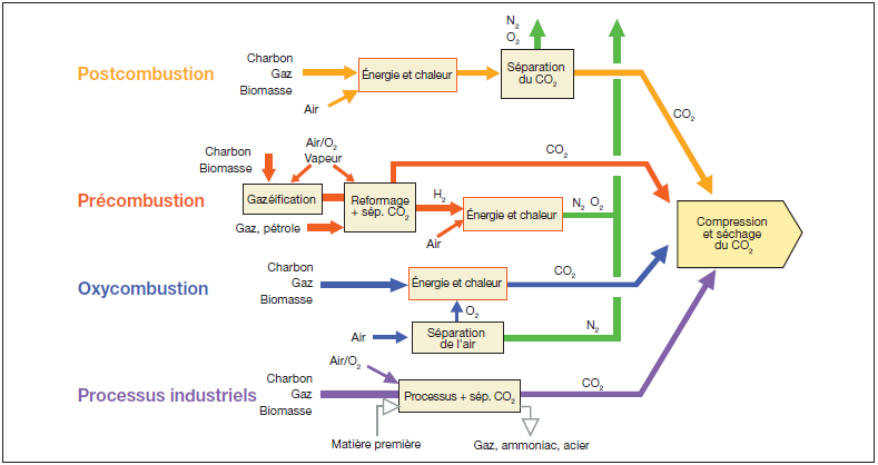 Diagram showing the various processes to industrially capture CO2 including postcombustion separation (in orange). © Giec 2005