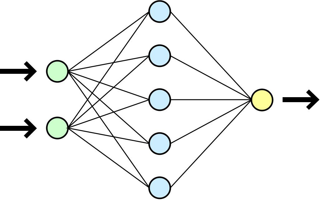 Highly simplified diagram of a neural network. The two neurons on the left (in green) receive the information. The way these data are processed is determined by their connections with the internal neurons (blue). The neurons that receive the data are activated. The final information is sent to the last neuron (in yellow) or to an effector such as a motor. © Dake, Mysid, Licence Creative Commons 1.0