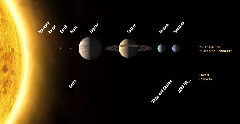 Planets: the new classification