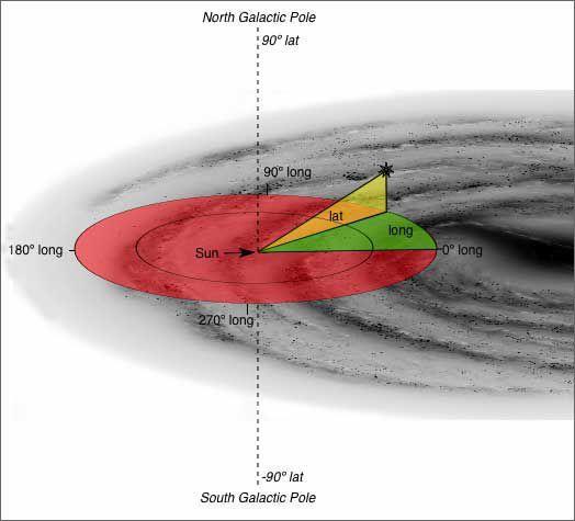 Galactic coordinate