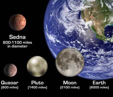 The size of Sedna compared with other stars