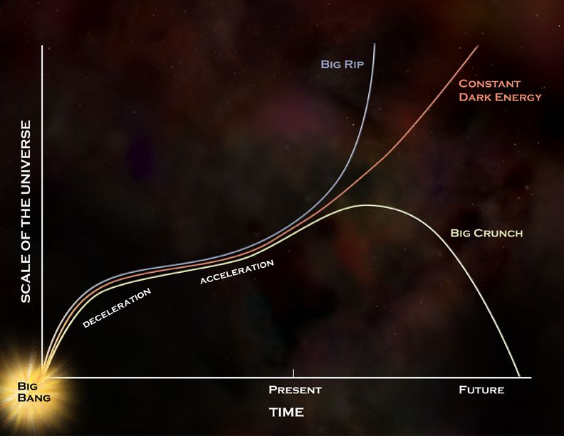 Depending on whether dark energy is variable or not, the universe will end in a Big Crunch or eternally continue to expand. In this diagram deceleration followed by acceleration in the expansion of the universe as a function of time is shown. Three possible scenarios for the end of the universe then appear. © Nasa/CXC/M. Weiss