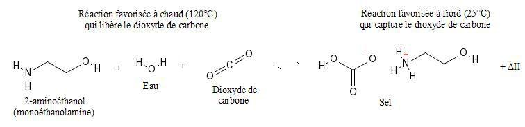 CO2 capture in the presence of monoethanolamine. © A. Halme, Wikimedia CC by-sa 3.0