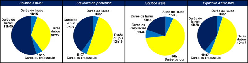 Changes in the length of day and night during the year determine the photoperiod, and many organisms are sensitive to it. © Monsieur Fou, Wikimedia public domain