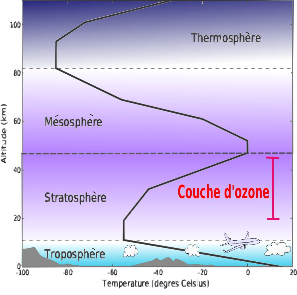 couches-de-l-atmosphere-wikipedia